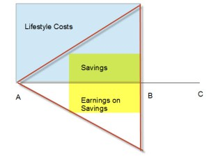 critical capital mass